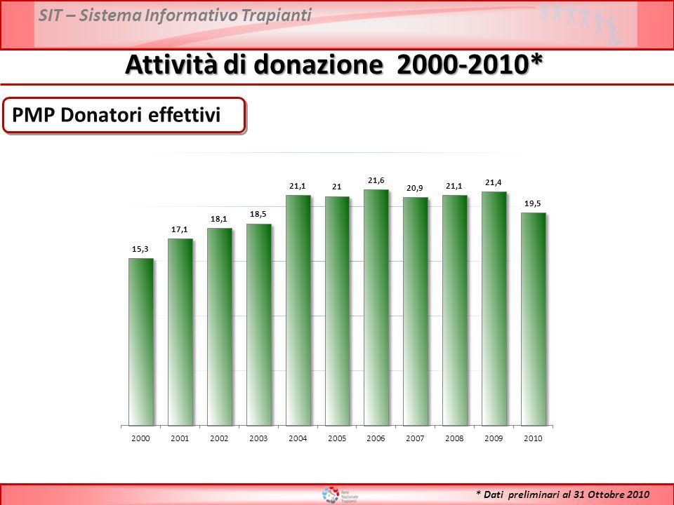 SIT – Sistema Informativo Trapianti Attività di donazione 1992 - 2010* PMP Donatori Utilizzati * Dati preliminari al 31 Ottobre 2010