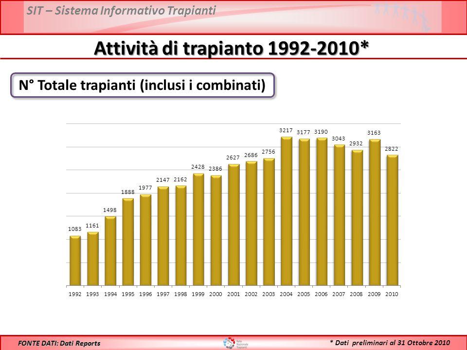 SIT – Sistema Informativo Trapianti Attività di trapianto 1992-2010* N° Totale trapianti (inclusi i combinati) FONTE DATI: Dati Reports * Dati preliminari al 31 Ottobre 2010