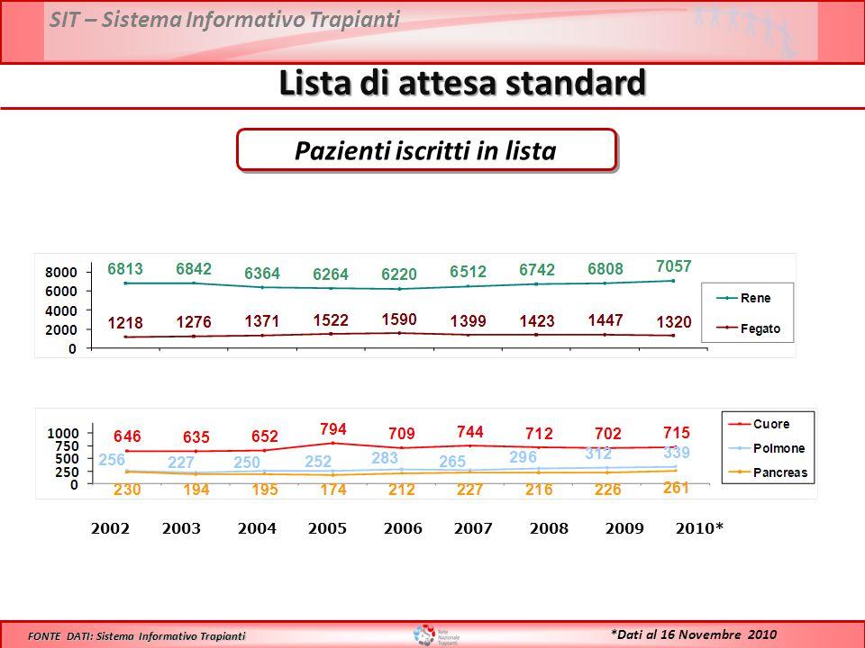 SIT – Sistema Informativo Trapianti Lista di attesa standard 2002 2003 2004 2005 2006 2007 2008 2009 2010* Pazienti iscritti in lista FONTE DATI: Sistema Informativo Trapianti *Dati al 16 Novembre 2010