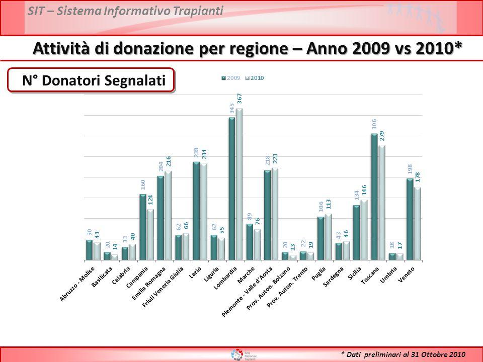 SIT – Sistema Informativo Trapianti Attività di donazione per regione – Anno 2009 vs 2010* N° Donatori Segnalati * Dati preliminari al 31 Ottobre 2010