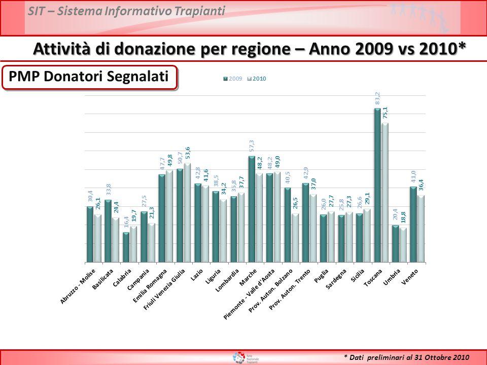 SIT – Sistema Informativo Trapianti PMP Donatori Segnalati Attività di donazione per regione – Anno 2009 vs 2010* * Dati preliminari al 31 Ottobre 2010