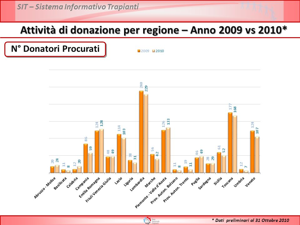 SIT – Sistema Informativo Trapianti PMP Donatori Procurati Attività di donazione per regione – Anno 2009 vs 2010* * Dati preliminari al 31 Ottobre 2010