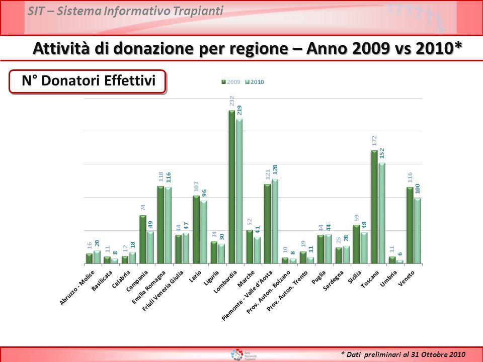 SIT – Sistema Informativo Trapianti N° Donatori Effettivi Attività di donazione per regione – Anno 2009 vs 2010* * Dati preliminari al 31 Ottobre 2010