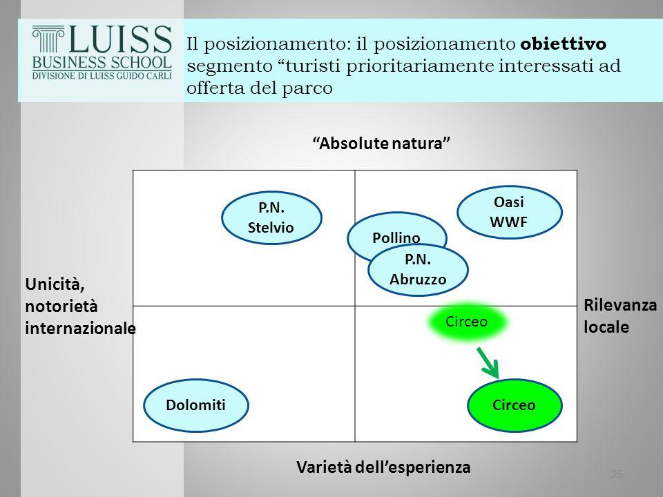Il posizionamento: il posizionamento obiettivo segmento turisti prioritariamente interessati ad offerta del parco 25 Rilevanza locale Varietà dell'esperienza Unicità, notorietà internazionale Absolute natura Circeo Pollino P.N.