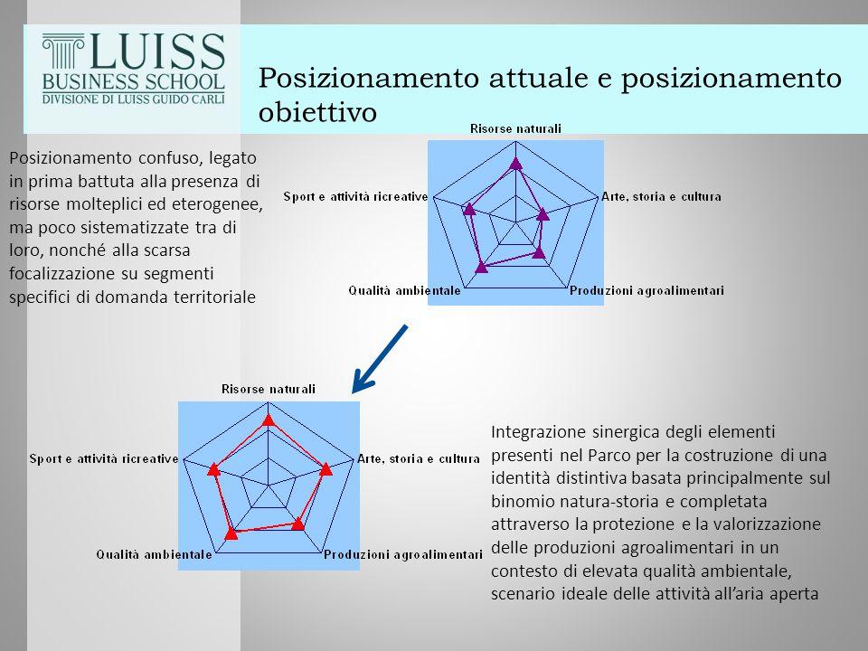 Posizionamento attuale e posizionamento obiettivo Posizionamento confuso, legato in prima battuta alla presenza di risorse molteplici ed eterogenee, m