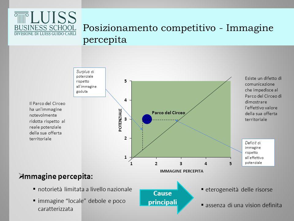 """Posizionamento competitivo - Immagine percepita  Immagine percepita:  notorietà limitata a livello nazionale  immagine """"locale"""" debole e poco carat"""
