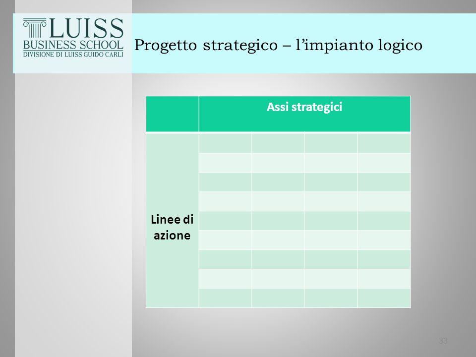 33 Progetto strategico – l'impianto logico Assi strategici Linee di azione