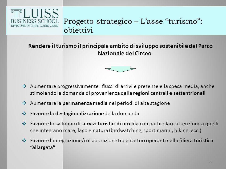 """38 Progetto strategico – L'asse """"turismo"""": obiettivi Rendere il turismo il principale ambito di sviluppo sostenibile del Parco Nazionale del Circeo """