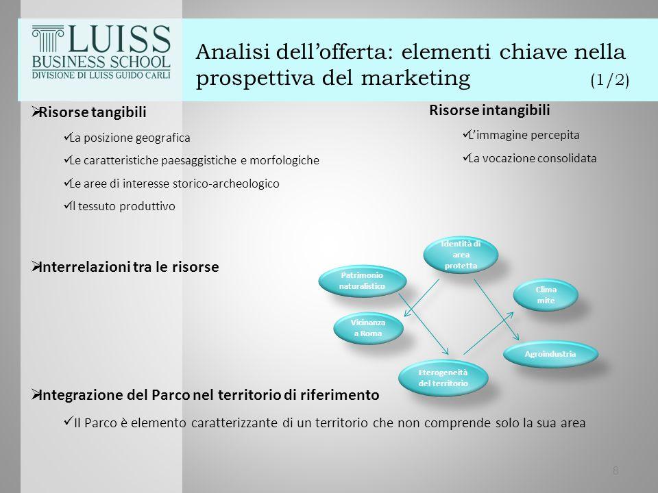 Analisi dell'offerta: elementi chiave nella prospettiva del marketing (2/2)  Integrazione del parco nel territorio di riferimento 9 Roma 85Km Frosinone 52 Km Latina 12 Km