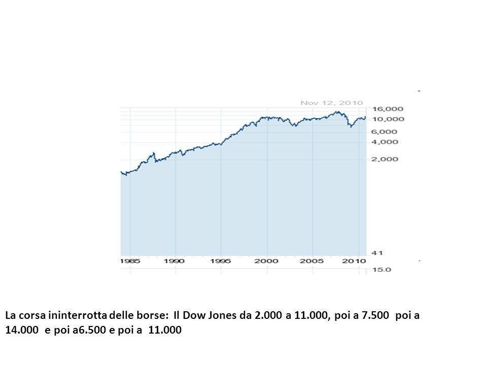 La corsa ininterrotta delle borse: Il Dow Jones da 2.000 a 11.000, poi a 7.500 poi a 14.000 e poi a6.500 e poi a 11.000