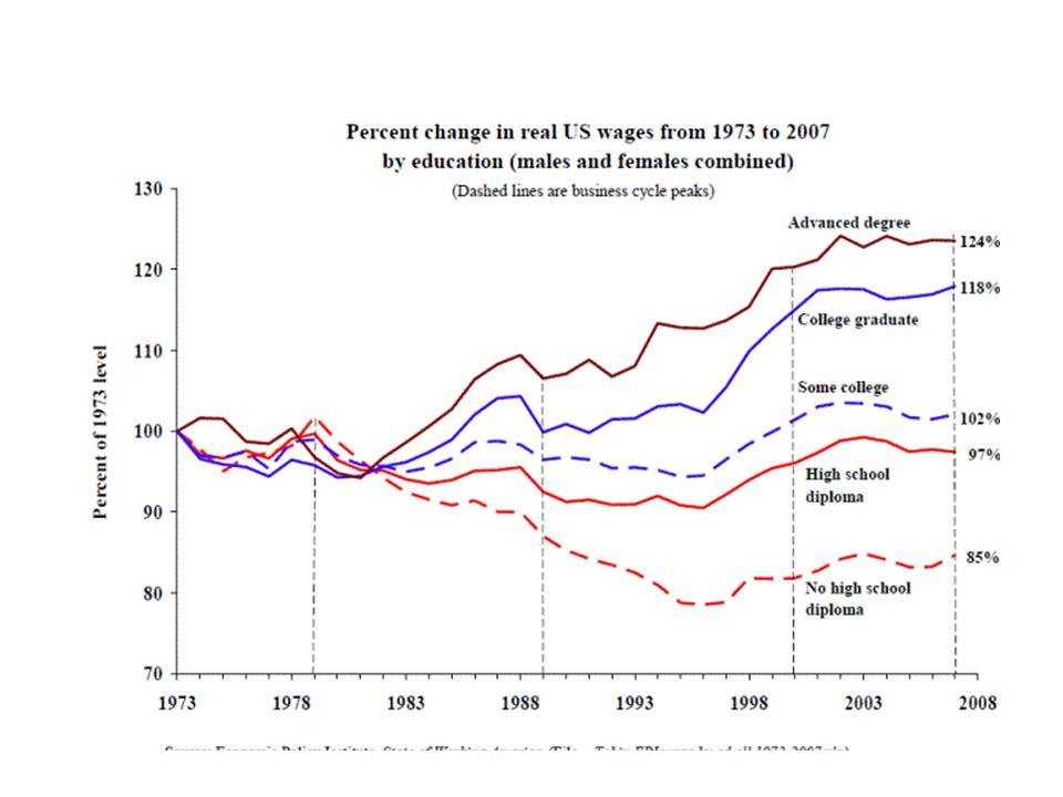 Modelli di crisi V U W L
