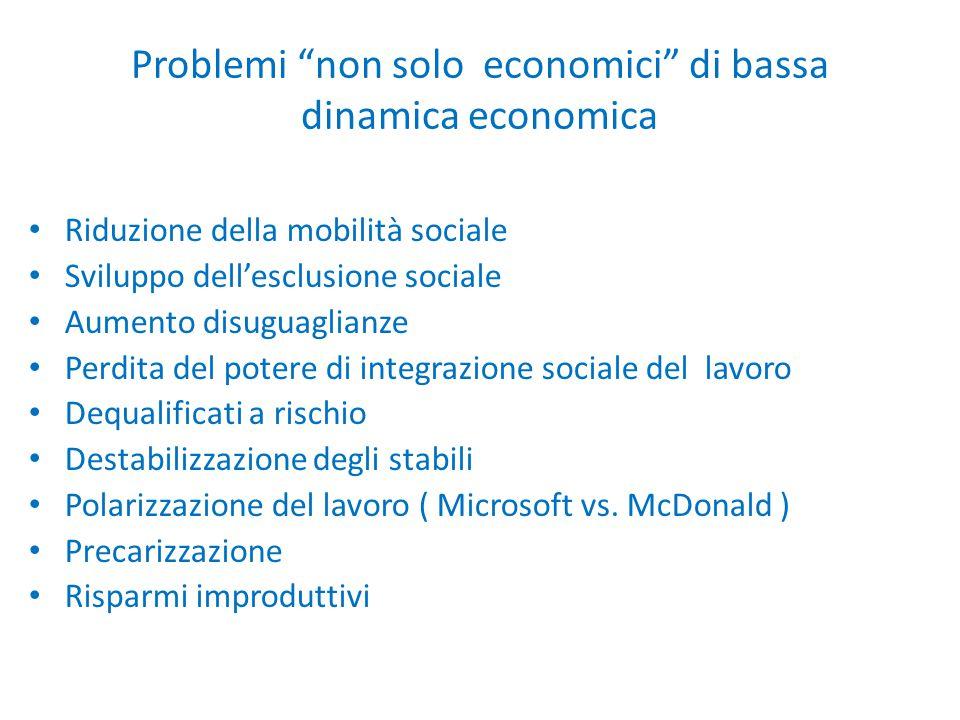 """Problemi """"non solo economici"""" di bassa dinamica economica Riduzione della mobilità sociale Sviluppo dell'esclusione sociale Aumento disuguaglianze Per"""