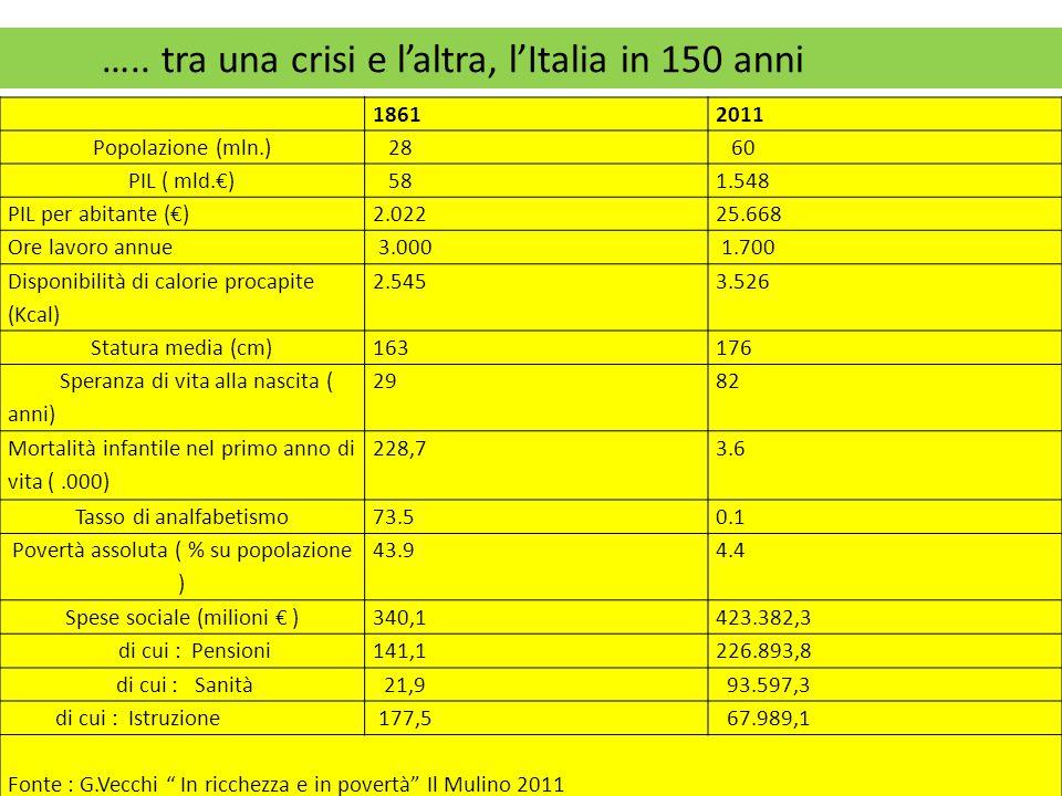 18612011 Popolazione (mln.) 28 60 PIL ( mld.€) 581.548 PIL per abitante (€)2.02225.668 Ore lavoro annue 3.000 1.700 Disponibilità di calorie procapite