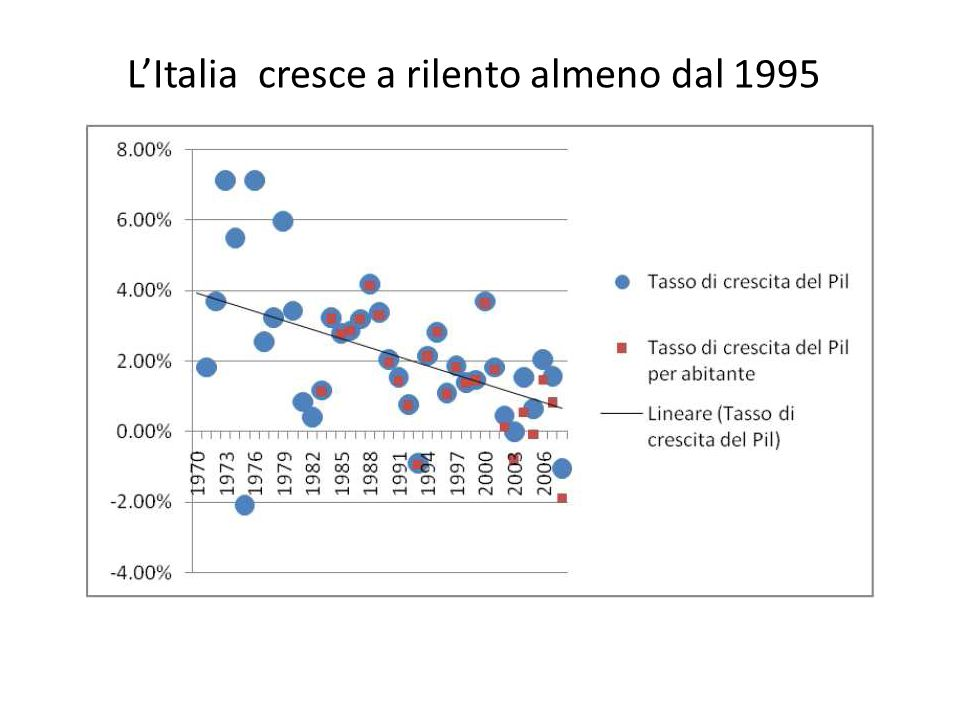 L'Italia cresce a rilento almeno dal 1995