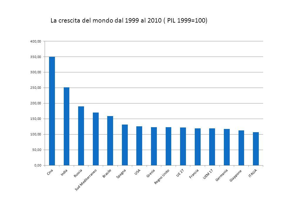 La crescita del mondo dal 1999 al 2010 ( PIL 1999=100)