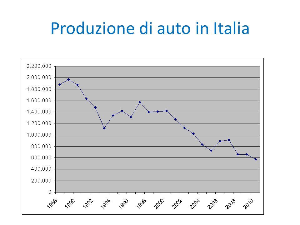 Produzione di auto in Italia