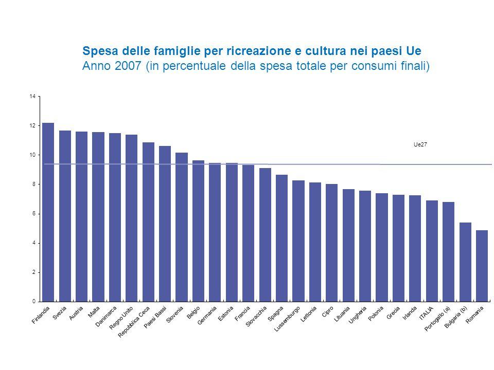 Ue27 Spesa delle famiglie per ricreazione e cultura nei paesi Ue Anno 2007 (in percentuale della spesa totale per consumi finali)