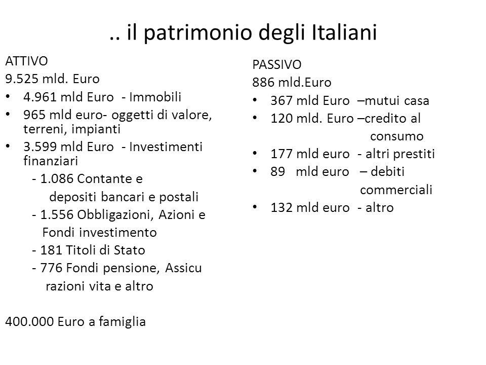 .. il patrimonio degli Italiani ATTIVO 9.525 mld. Euro 4.961 mld Euro - Immobili 965 mld euro- oggetti di valore, terreni, impianti 3.599 mld Euro - I