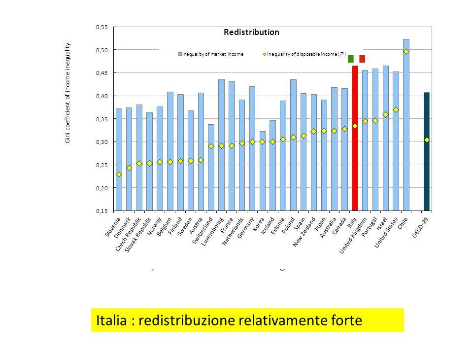 Italia : redistribuzione relativamente forte