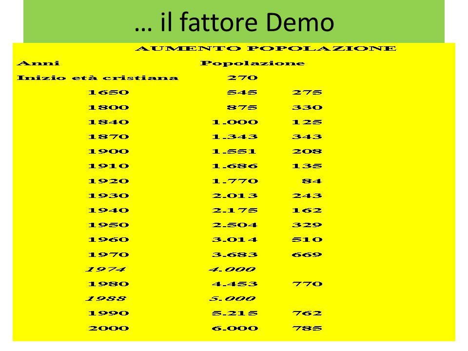 … il fattore Demo