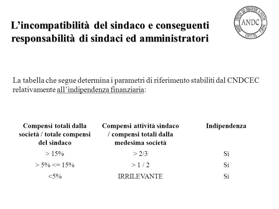 La tabella che segue determina i parametri di riferimento stabiliti dal CNDCEC relativamente all'indipendenza finanziaria: L'incompatibilità del sinda