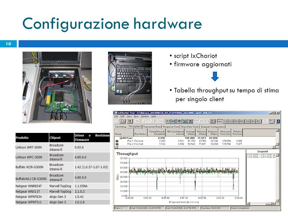 Configurazione hardware 10 script IxChariot firmware aggiornati Tabella throughput su tempo di stima per singolo client