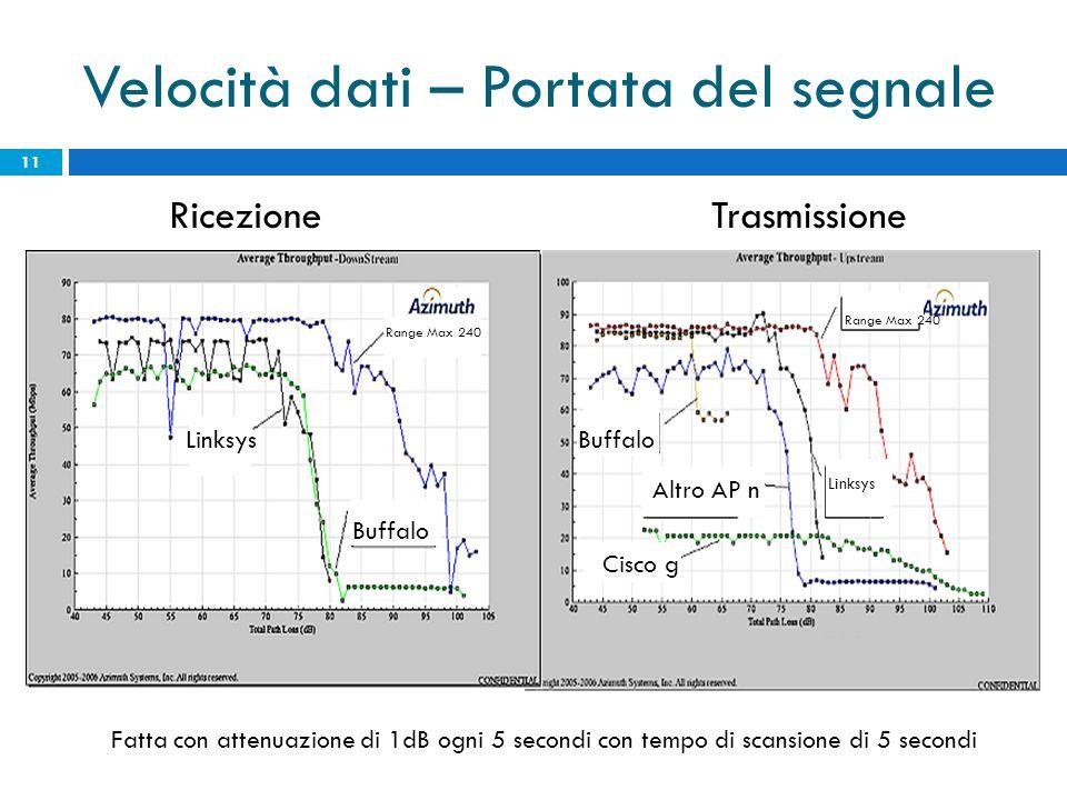 Velocità dati – Portata del segnale 11 RicezioneTrasmissione Fatta con attenuazione di 1dB ogni 5 secondi con tempo di scansione di 5 secondi Linksys Range Max 240 Buffalo Range Max 240 Linksys Altro AP n Cisco g