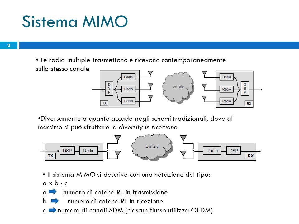 Sistema MIMO 3 Le radio multiple trasmettono e ricevono contemporaneamente sullo stesso canale Diversamente a quanto accade negli schemi tradizionali,