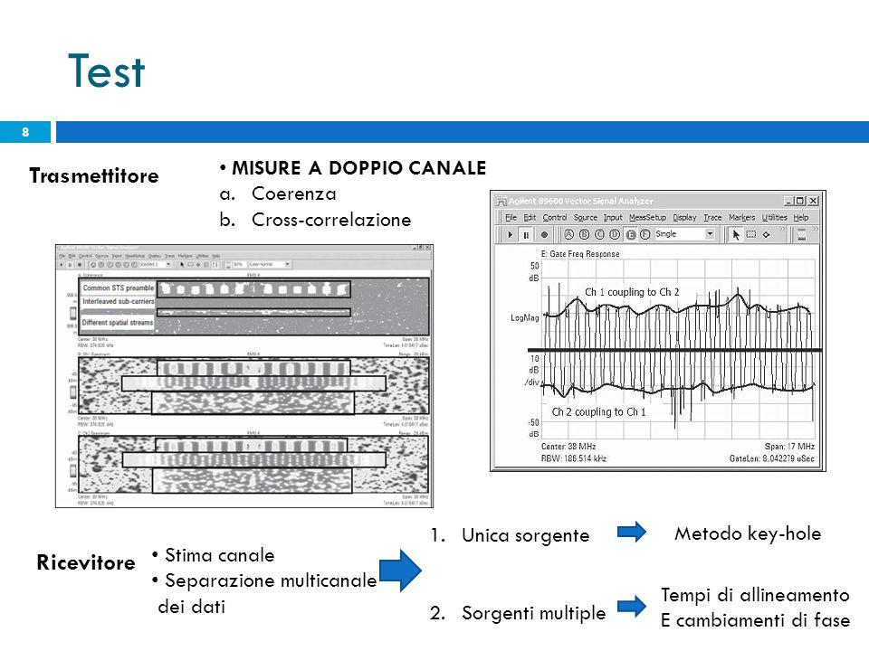 Test 8 MISURE A DOPPIO CANALE a.Coerenza b.Cross-correlazione Trasmettitore Ricevitore Stima canale Separazione multicanale dei dati 1.Unica sorgente
