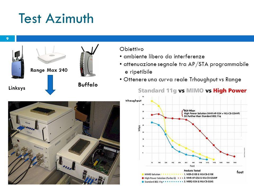 Test Azimuth 9 Obiettivo ambiente libero da interferenze attenuazione segnale tra AP/STA programmabile e ripetibile Ottenere una curva reale Trhoughput vs Range trhoughput feet Linksys Buffalo Range Max 240