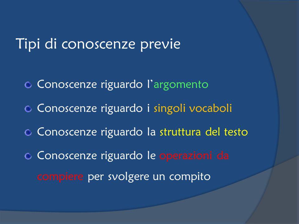 Tipi di conoscenze previe Conoscenze riguardo l'argomento Conoscenze riguardo i singoli vocaboli Conoscenze riguardo la struttura del testo Conoscenze riguardo le operazioni da compiere per svolgere un compito