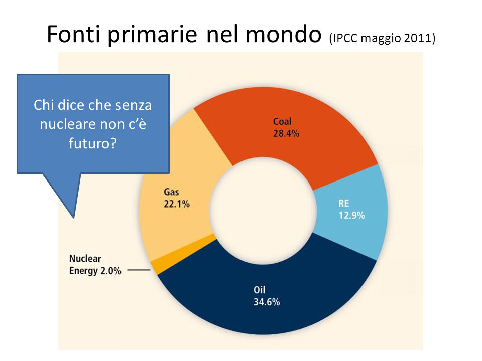 Fonti primarie nel mondo (IPCC maggio 2011) Chi dice che senza nucleare non c'è futuro?