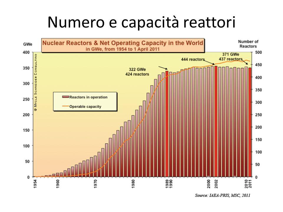 Numero e capacità reattori