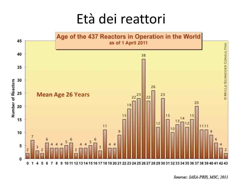 Età dei reattori