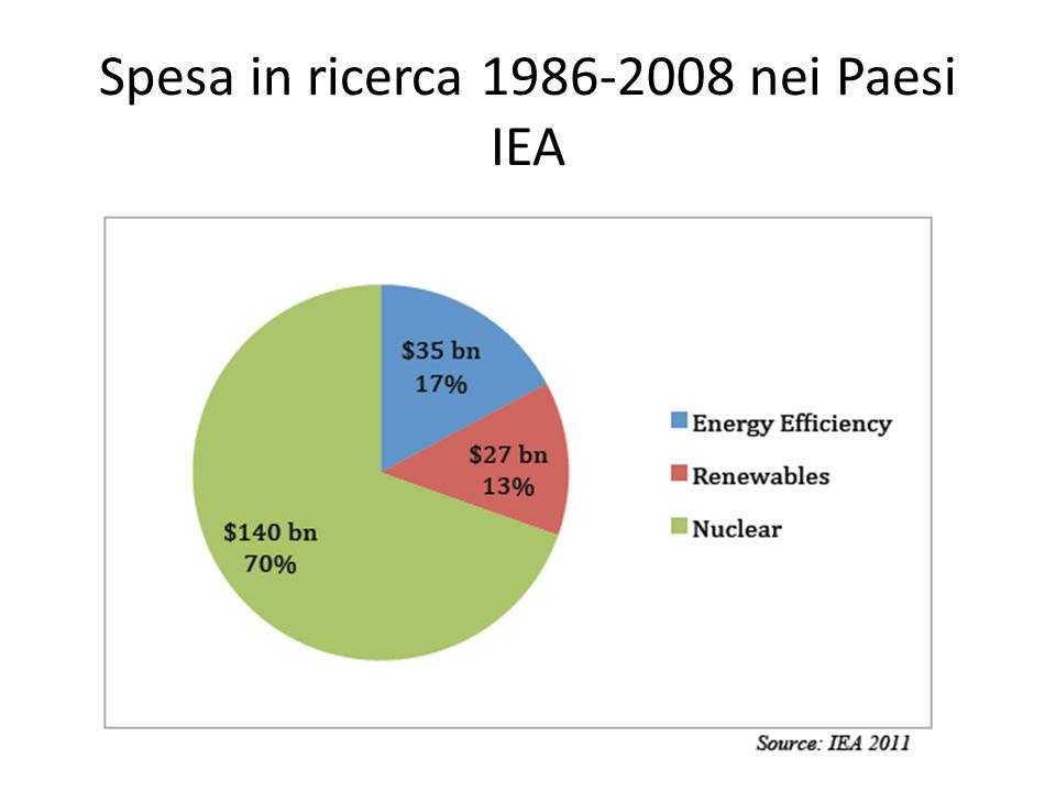 Spesa in ricerca 1986-2008 nei Paesi IEA