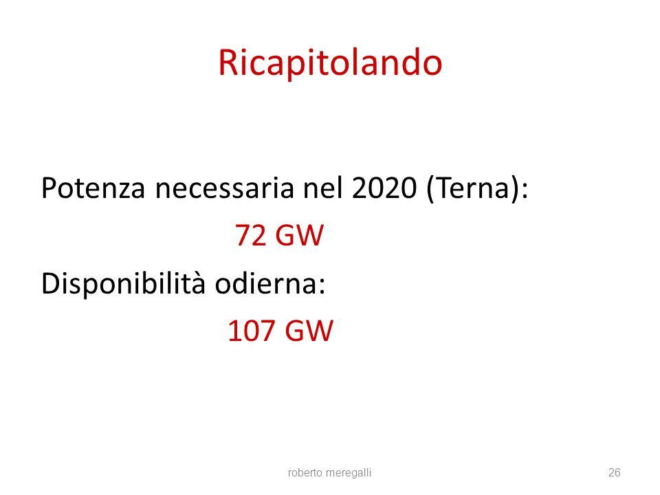 roberto meregalli26 Ricapitolando Potenza necessaria nel 2020 (Terna): 72 GW Disponibilità odierna: 107 GW