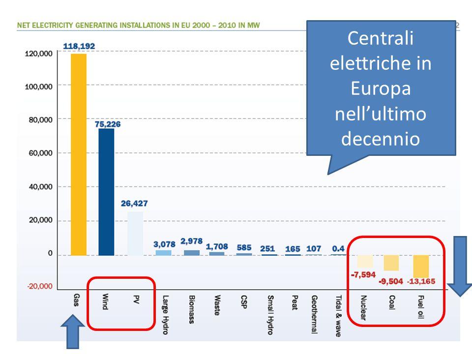 Centrali elettriche in Europa nell'ultimo decennio