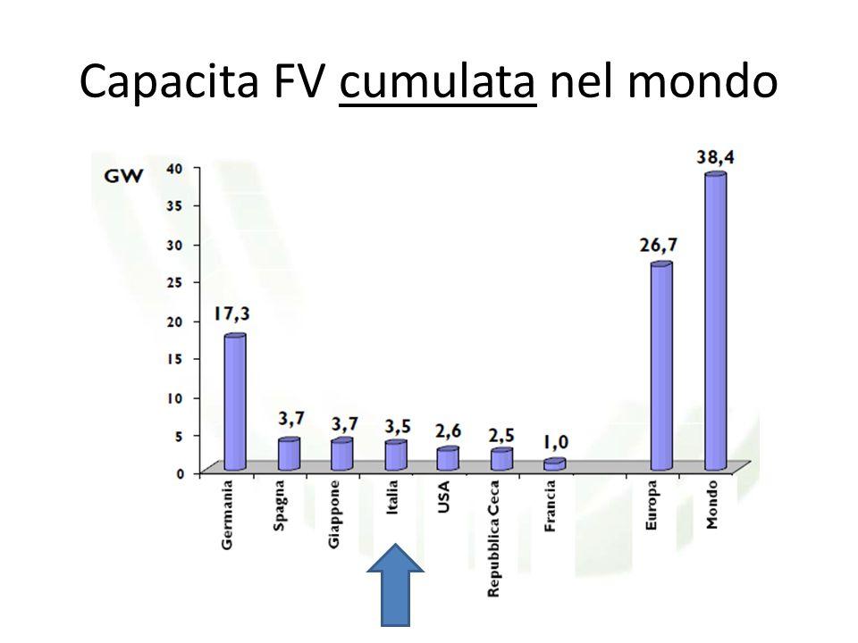 Capacita FV cumulata nel mondo