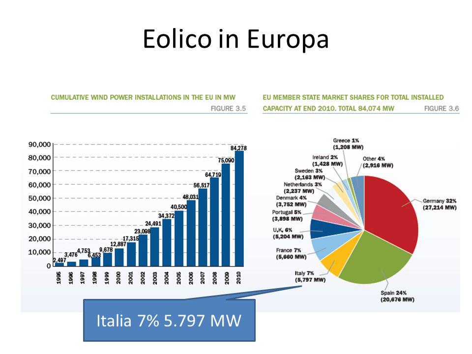 Eolico in Europa Italia 7% 5.797 MW