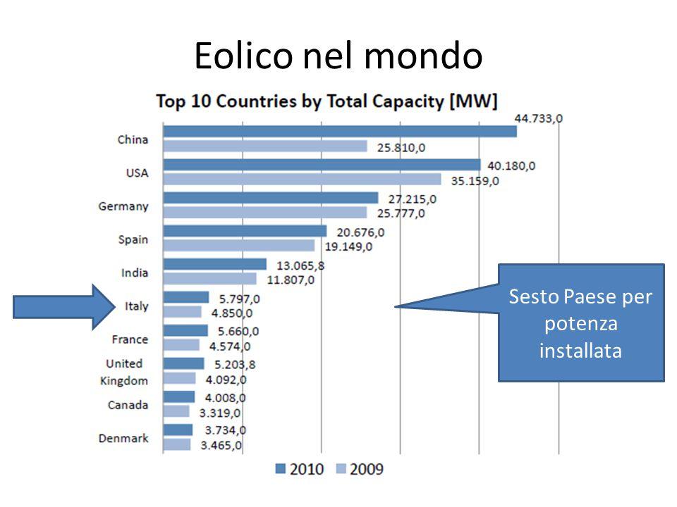 Eolico nel mondo Sesto Paese per potenza installata