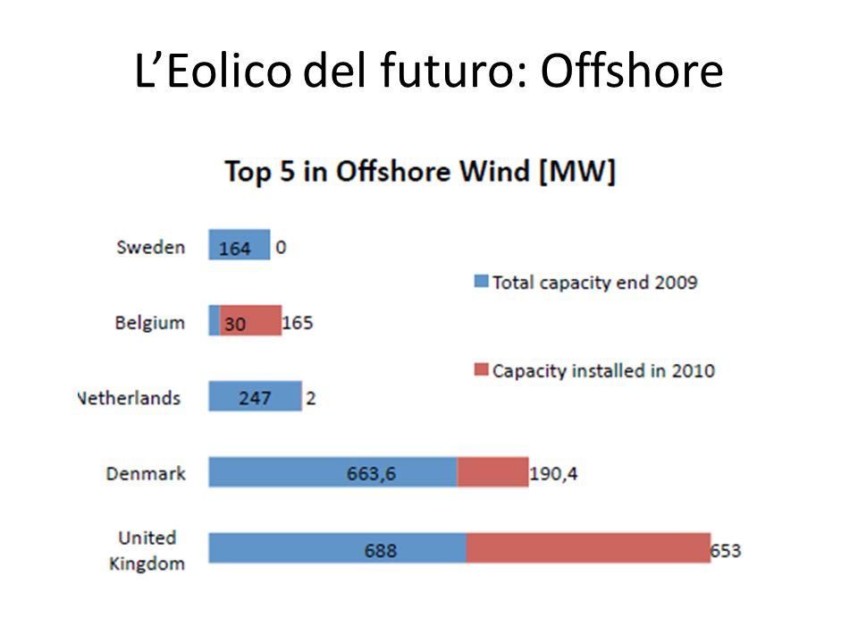L'Eolico del futuro: Offshore