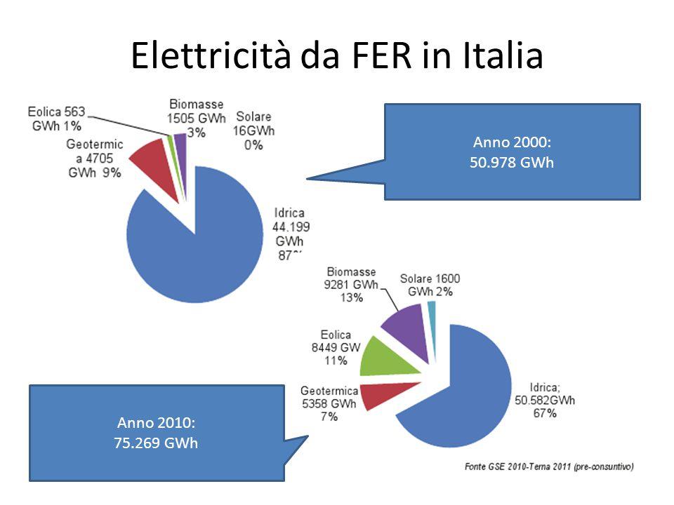 Elettricità da FER in Italia Anno 2000: 50.978 GWh Anno 2010: 75.269 GWh