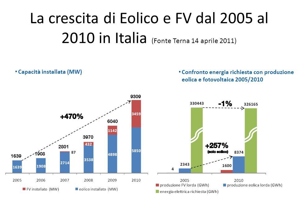 La crescita di Eolico e FV dal 2005 al 2010 in Italia (Fonte Terna 14 aprile 2011)