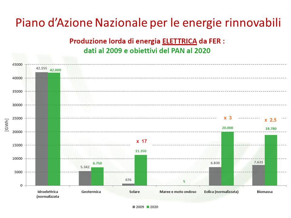 Piano d'Azione Nazionale per le energie rinnovabili