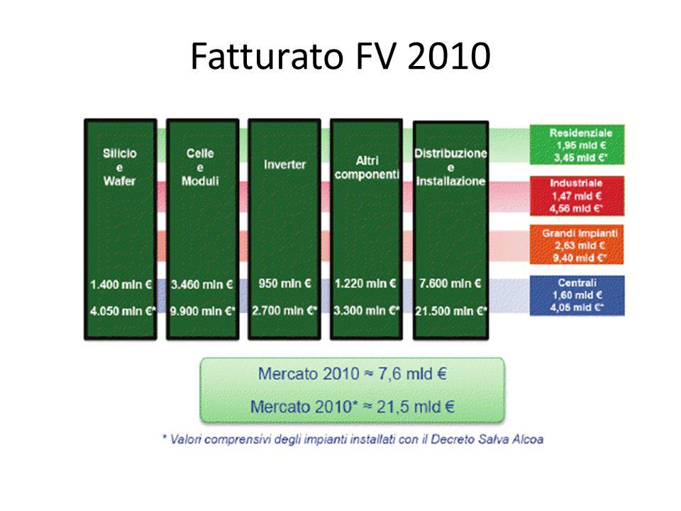 Fatturato FV 2010