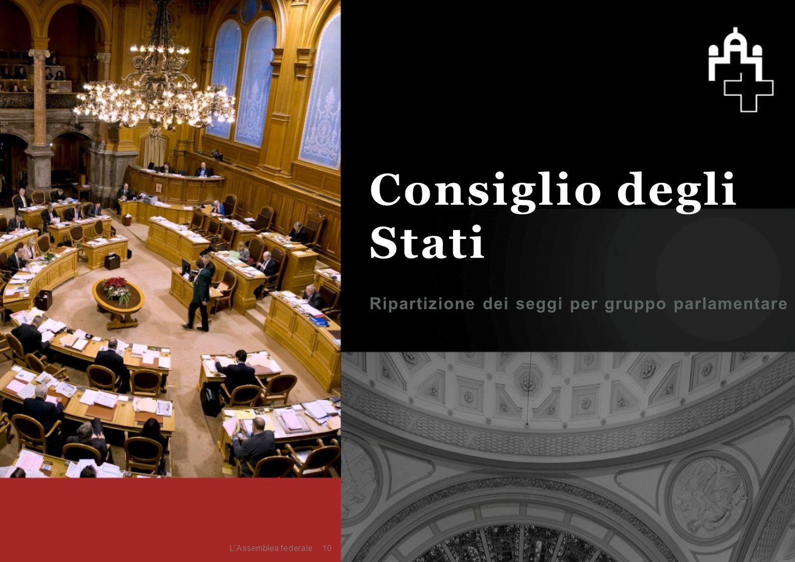 Ripartizione dei seggi per gruppo parlamentare 10 Consiglio degli Stati L'Assemblea federale