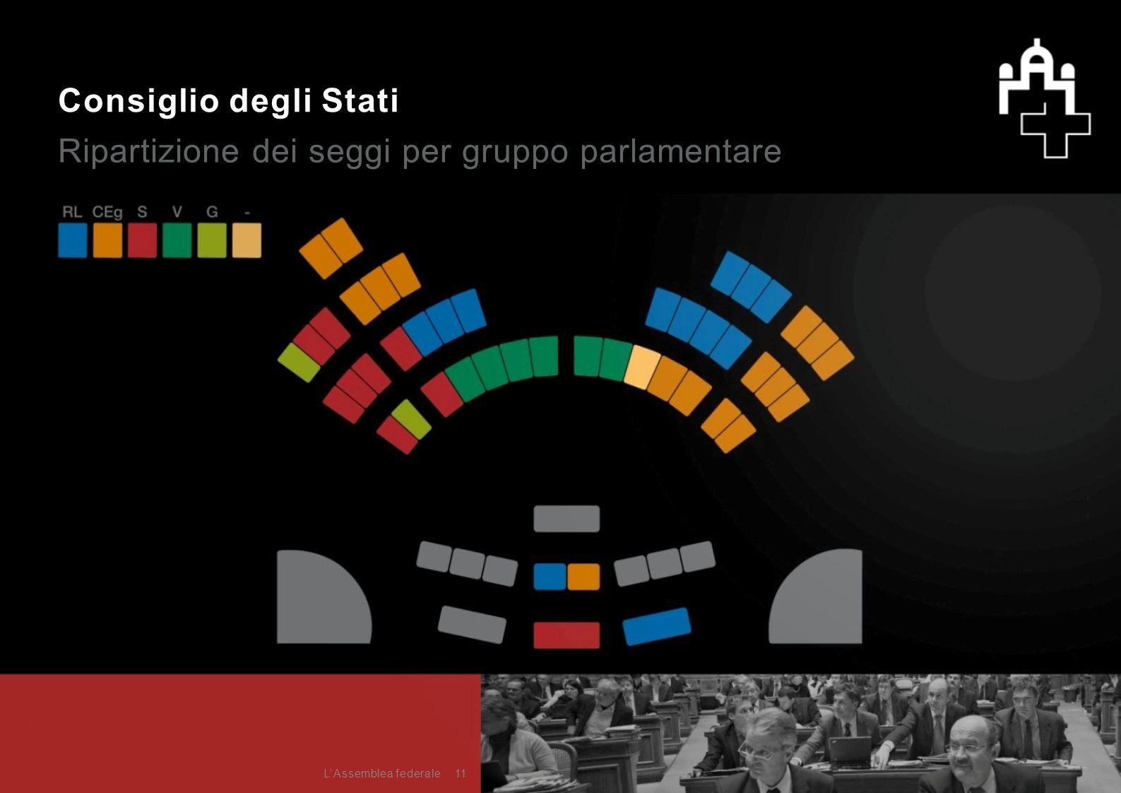 Consiglio degli Stati Ripartizione dei seggi per gruppo parlamentare 11L'Assemblea federale