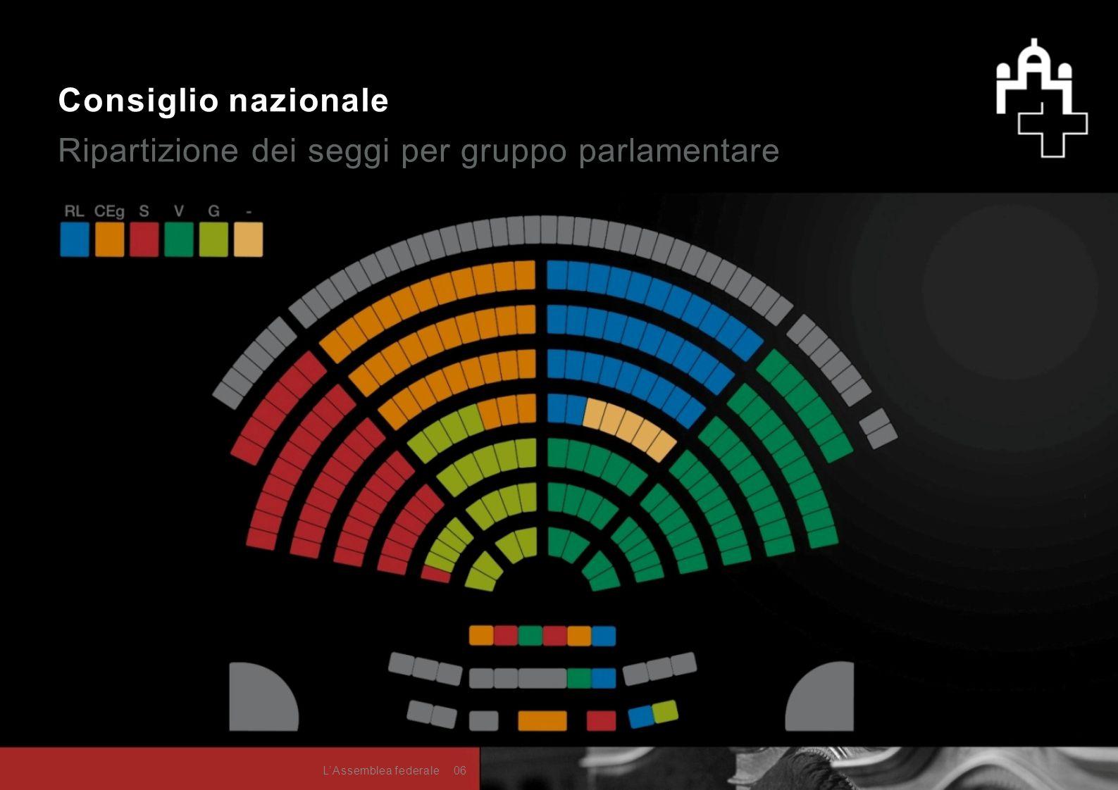 Consiglio nazionale Ripartizione dei seggi per gruppo parlamentare 06L'Assemblea federale