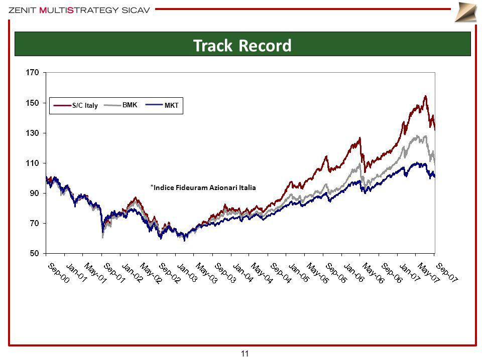 S/C Italy BMK MKT * Indice Fideuram Azionari Italia 11 Track Record