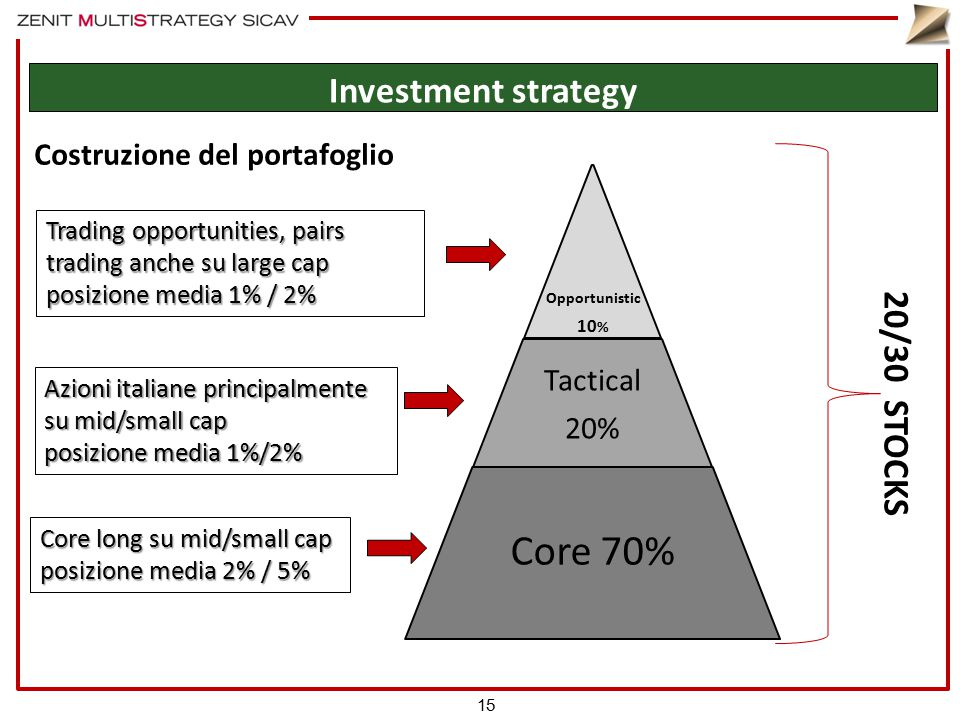 Costruzione del portafoglio Opportunistic 10 % Tactical 20% Core 70% Core long su mid/small cap posizione media 2% / 5% Azioni italiane principalmente